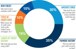 student loans and student debt make up a large part of your total credit score