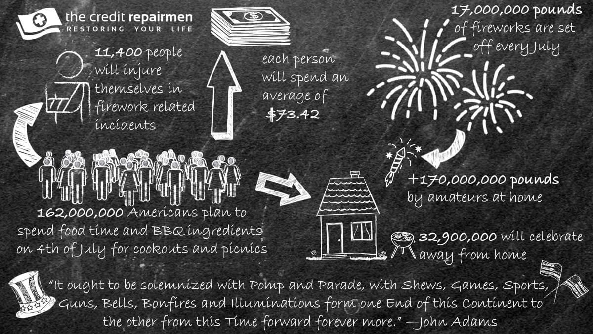On 4th Of July Just This One Time I >> The Financial Freedom Of Fourth Of July The Credit Repairmen